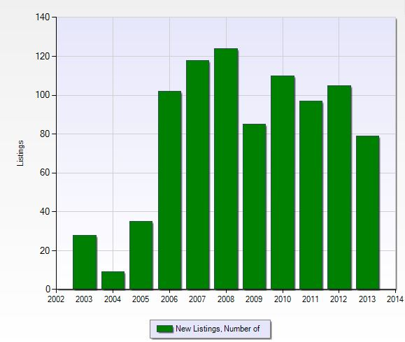 Number of new listings per year in The Forest in Fort Myers, Florida.