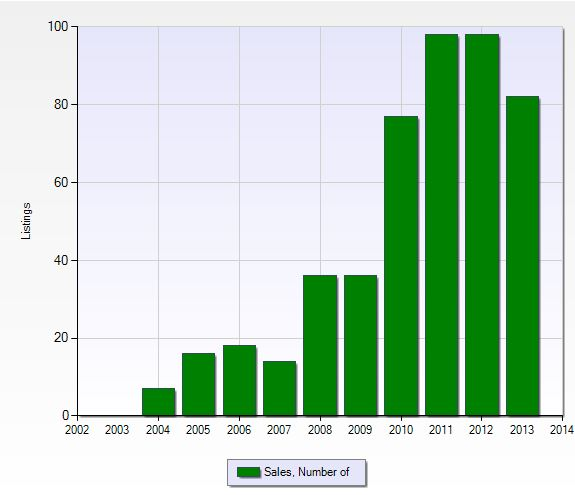 Number of closed sales per year in Verandah in Fort Myers, Florida.