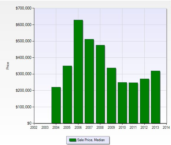 Median sales price per year in Verandah in Fort Myers, Florida.