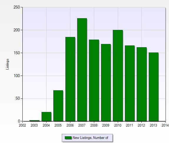 Number of new listings per year in Verandah in Fort Myers, Florida.