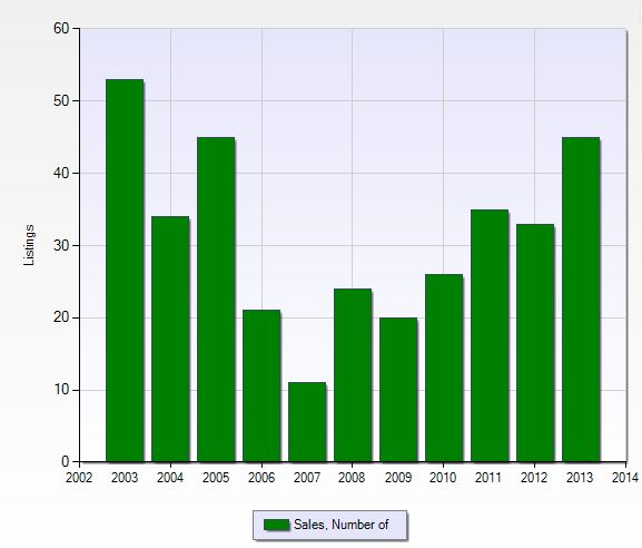Number of closed sales per year in Wildcat Run in Fort Myers, Florida.