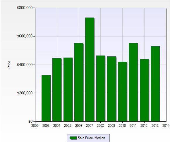 Median sales price per year in Wildcat Run in Fort Myers, Florida.