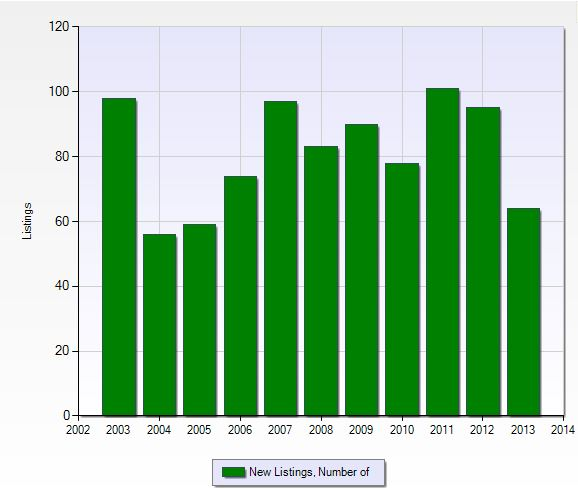 Number of new listings per year in Wildcat Run in Fort Myers, Florida.